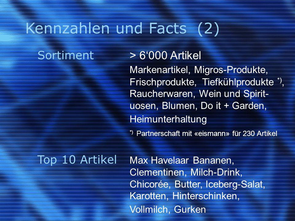 Kennzahlen und Facts (3) Liefergebiet 82% Abdeckung Schweiz Lieferkosten CHF 7.-, 9.- oder 12.- Verpackung Mehrwegverpackung, Isoliertasche für Tiefkühl- produkte Bestellzeiten «Rund um die Uhr» Lieferzeiten tägl.