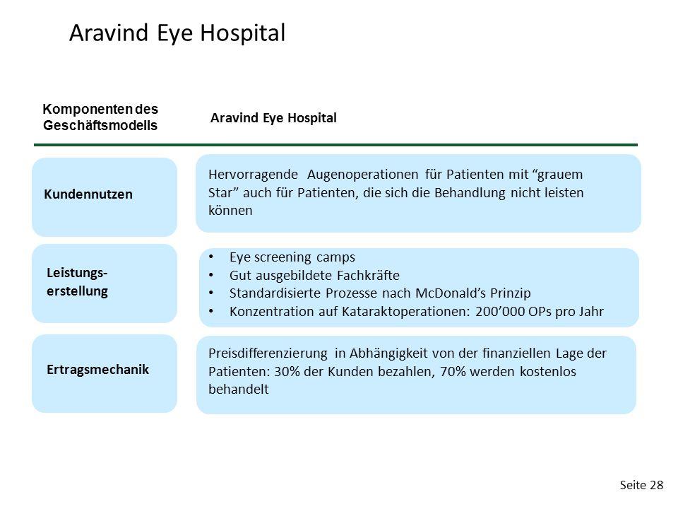 Seite 28 Aravind Eye Hospital Leistungs- erstellung Ertragsmechanik Aravind Eye Hospital Eye screening camps Gut ausgebildete Fachkräfte Standardisier
