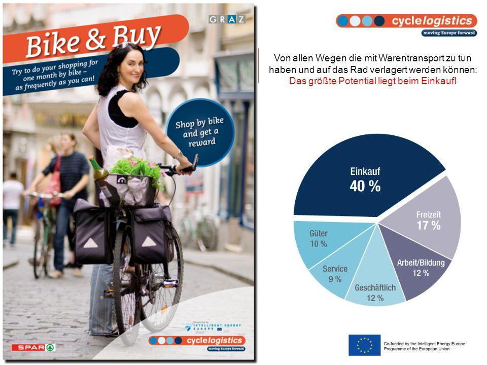 Von allen Wegen die mit Warentransport zu tun haben und auf das Rad verlagert werden können: Das größte Potential liegt beim Einkauf!