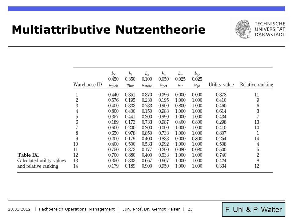 F. Uhl & P. Walter Multiattributive Nutzentheorie 28.01.2012 | Fachbereich Operations Management | Jun.-Prof. Dr. Gernot Kaiser | 25