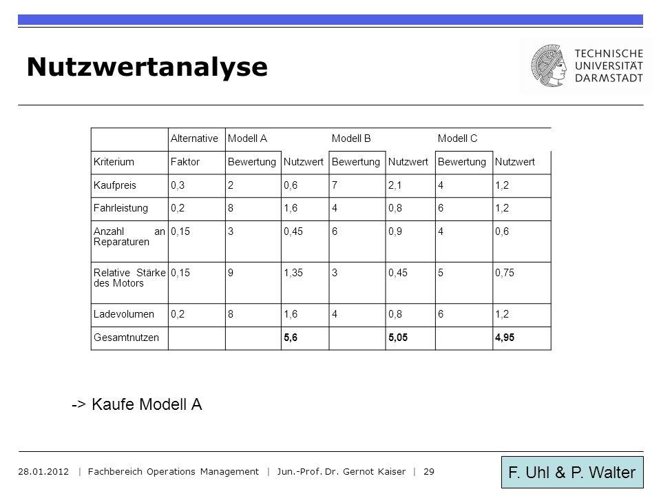 F. Uhl & P. Walter Nutzwertanalyse 28.01.2012 | Fachbereich Operations Management | Jun.-Prof. Dr. Gernot Kaiser | 29 AlternativeModell AModell BModel