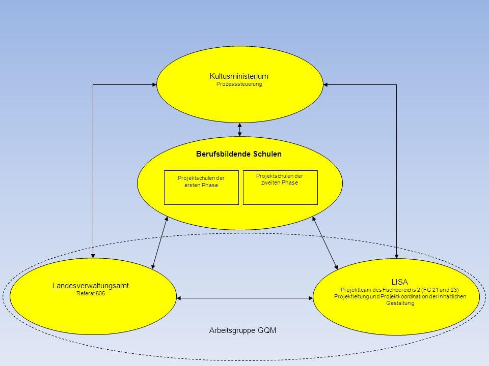 Kultusministerium Prozesssteuerung Landesverwaltungsamt Referat 505 LISA Projektteam des Fachbereichs 2 (FG 21 und 23) Projektleitung und Projektkoord