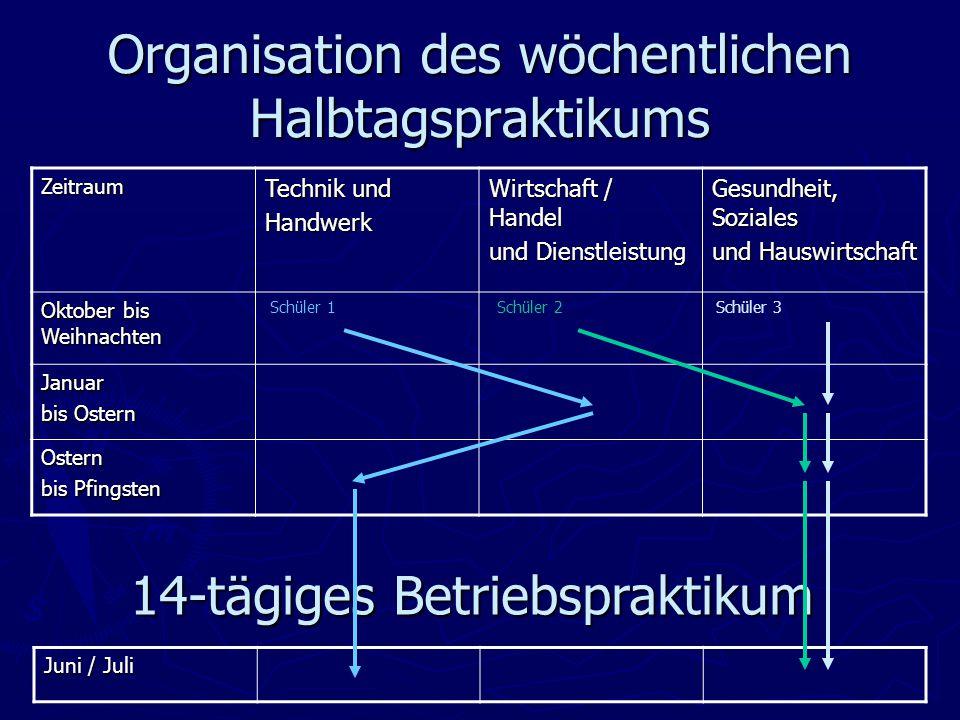 """9.Jahrgangsstufe ► Projekt """"Praxis an Hauptschulen (im 1."""