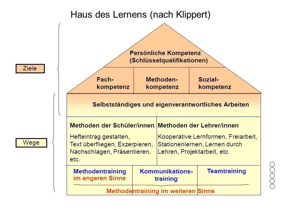 Haus des Lernens (nach Klippert) Persönliche Kompetenz (Schlüsselqualifikationen) Fach- kompetenz Methoden- kompetenz Sozial- kompetenz Selbstständige