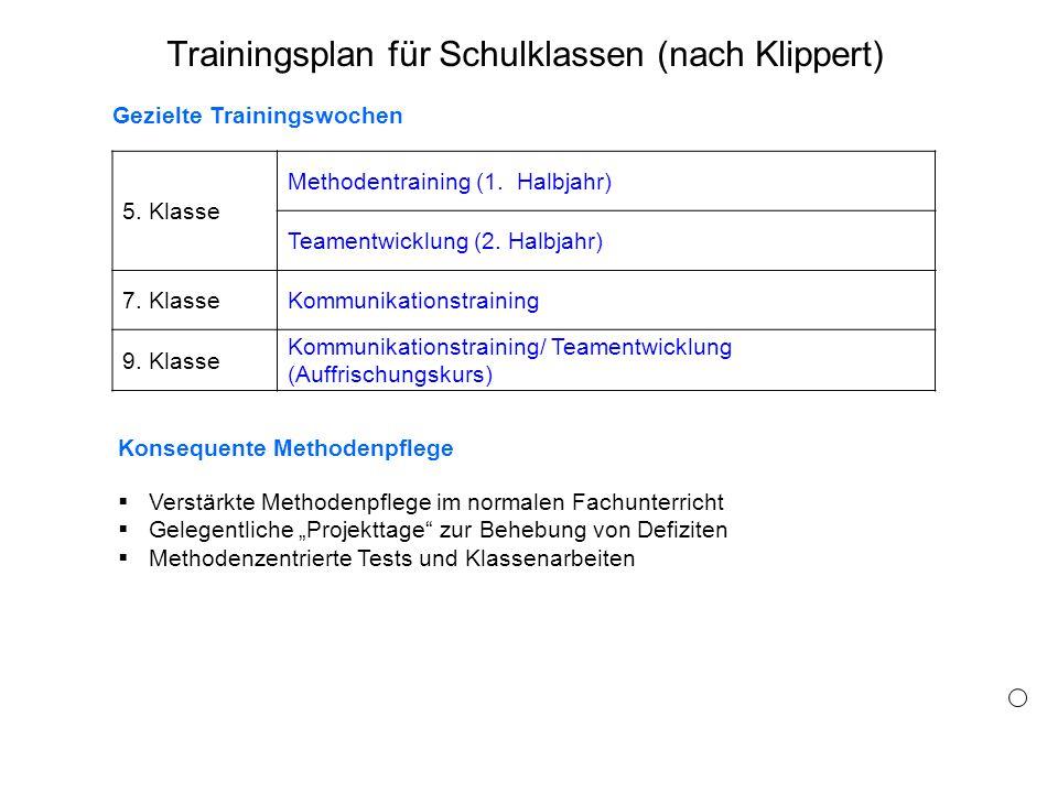 5. Klasse Methodentraining (1. Halbjahr) Teamentwicklung (2. Halbjahr) 7. KlasseKommunikationstraining 9. Klasse Kommunikationstraining/ Teamentwicklu