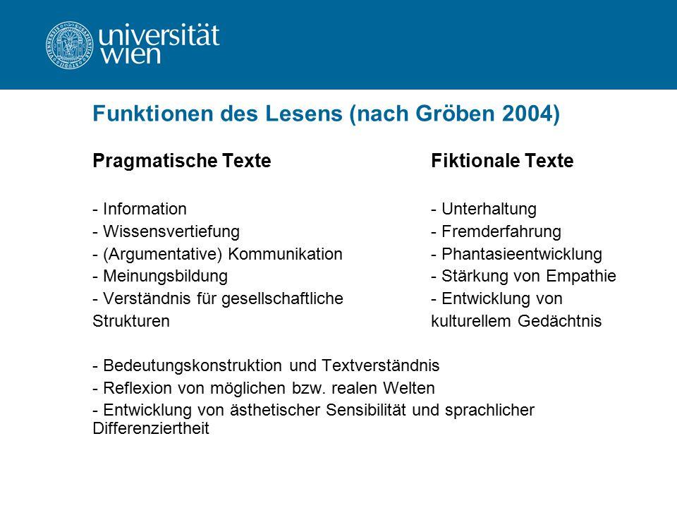 Funktionen des Lesens (nach Gröben 2004) Pragmatische TexteFiktionale Texte - Information- Unterhaltung - Wissensvertiefung- Fremderfahrung - (Argumen