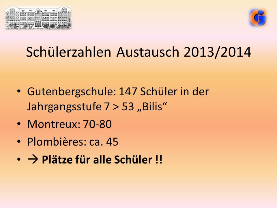 """Schülerzahlen Austausch 2013/2014 Gutenbergschule: 147 Schüler in der Jahrgangsstufe 7 > 53 """"Bilis"""" Montreux: 70-80 Plombières: ca. 45  Plätze für al"""