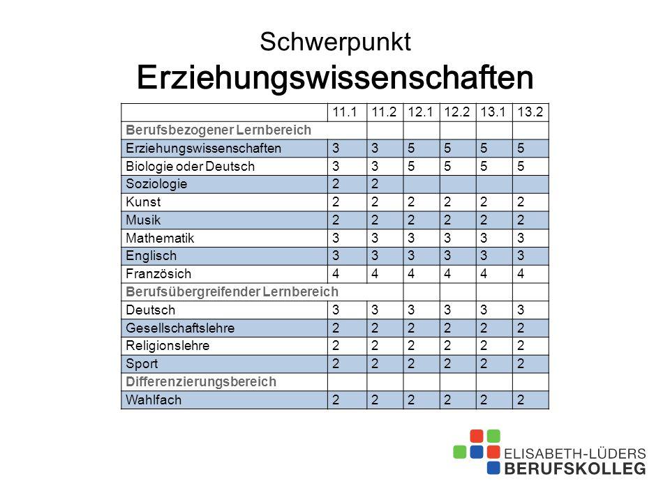 Schwerpunkt Erziehungswissenschaften 11.111.212.112.213.113.2 Berufsbezogener Lernbereich Erziehungswissenschaften335555 Biologie oder Deutsch335555 S
