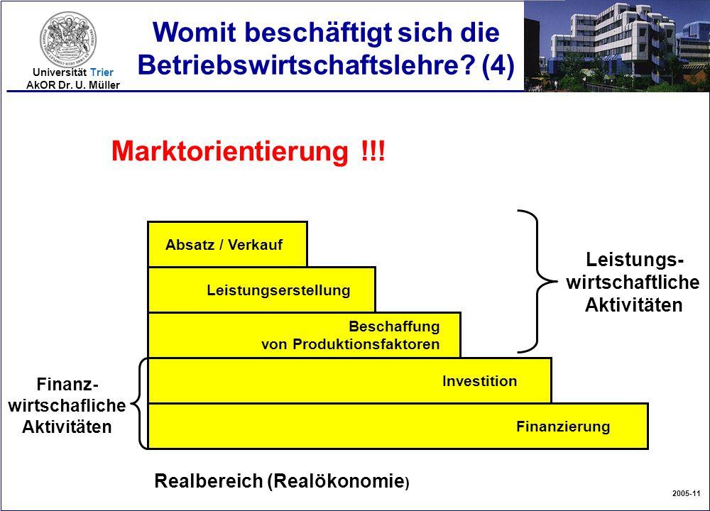 2005-11 Universität Trier AkOR Dr. U. Müller Womit beschäftigt sich die Betriebswirtschaftslehre? (4) Finanzierung Investition Beschaffung von Produkt