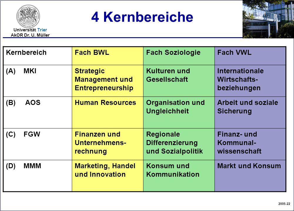 2005-22 Universität Trier AkOR Dr. U. Müller KernbereichFach BWLFach SoziologieFach VWL (A) MKIStrategic Management und Entrepreneurship Kulturen und