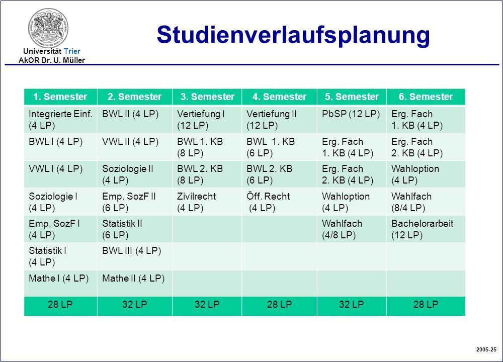 2005-25 Universität Trier AkOR Dr. U. Müller Studienverlaufsplanung 1. Semester2. Semester3. Semester4. Semester5. Semester6. Semester Integrierte Ein