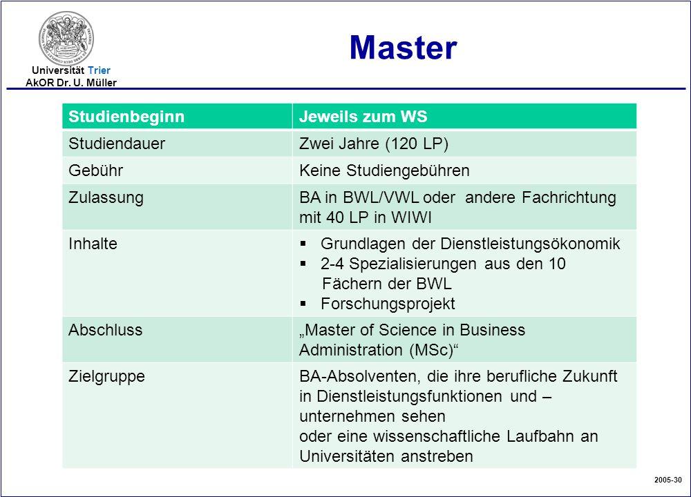 2005-30 Universität Trier AkOR Dr. U. Müller Master StudienbeginnJeweils zum WS StudiendauerZwei Jahre (120 LP) GebührKeine Studiengebühren ZulassungB