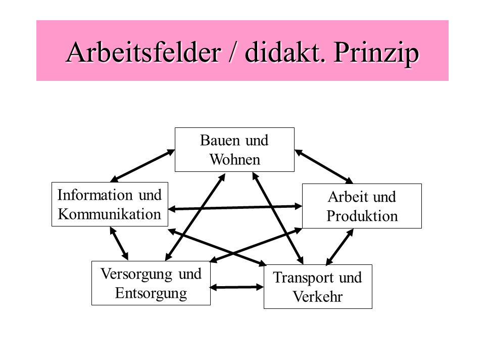 Arbeitsfelder / didakt. Prinzip Arbeit und Produktion Information und Kommunikation Transport und Verkehr Versorgung und Entsorgung Bauen und Wohnen