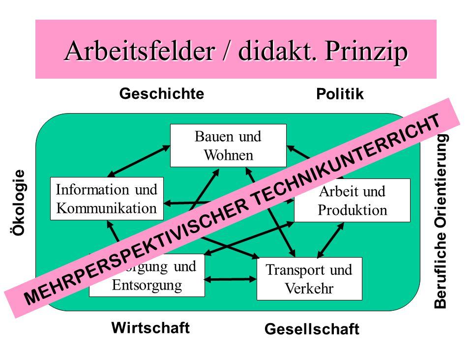 Arbeitsfelder / didakt. Prinzip Arbeit und Produktion Information und Kommunikation Transport und Verkehr Versorgung und Entsorgung Bauen und Wohnen G