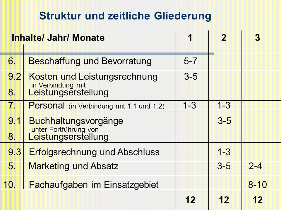 Struktur und zeitliche Gliederung Inhalte/ Jahr/ Monate 1 2 3 6. Beschaffung und Bevorratung 5-7 9.2 Kosten und Leistungsrechnung 3-5 in Verbindung mi