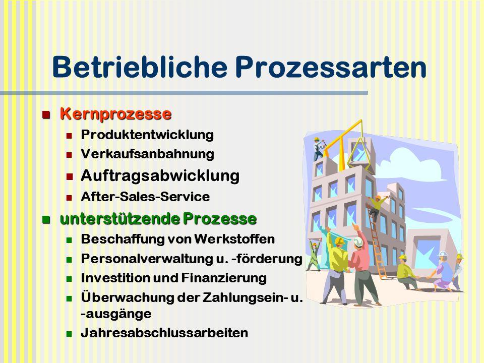 Betriebliche Prozessarten Kernprozesse Kernprozesse Produktentwicklung Verkaufsanbahnung Auftragsabwicklung Auftragsabwicklung After-Sales-Service unt