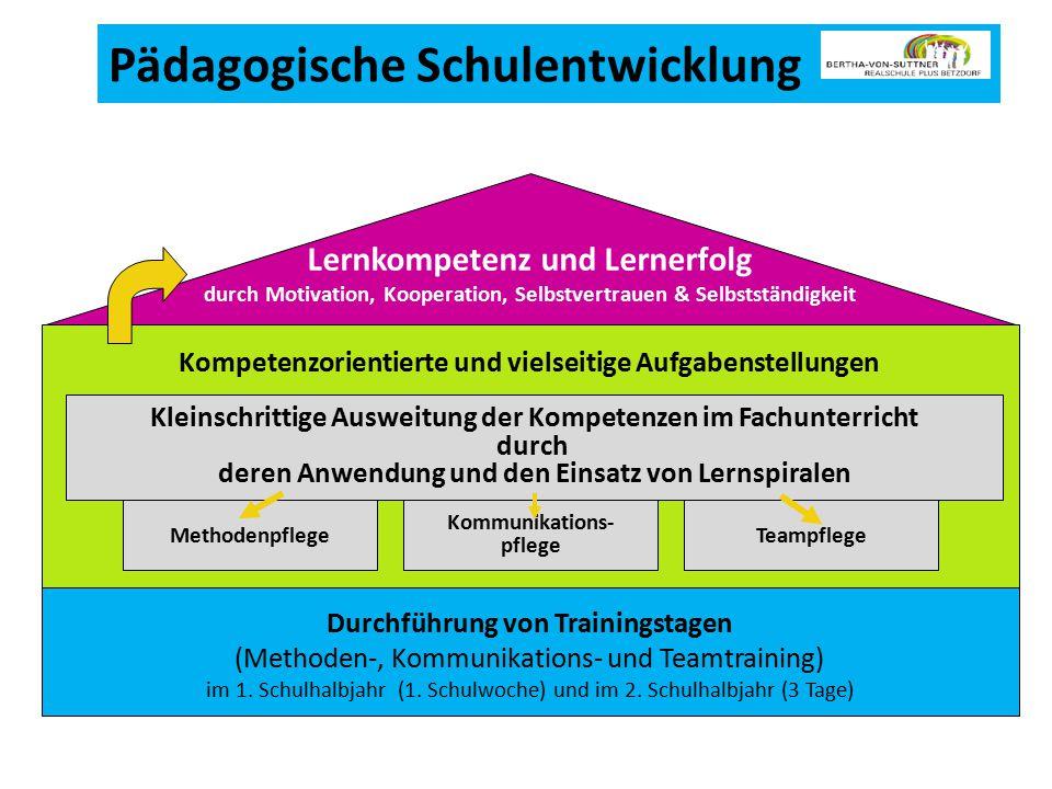 Pädagogische Schulentwicklung Durchführung von Trainingstagen (Methoden-, Kommunikations- und Teamtraining) im 1.