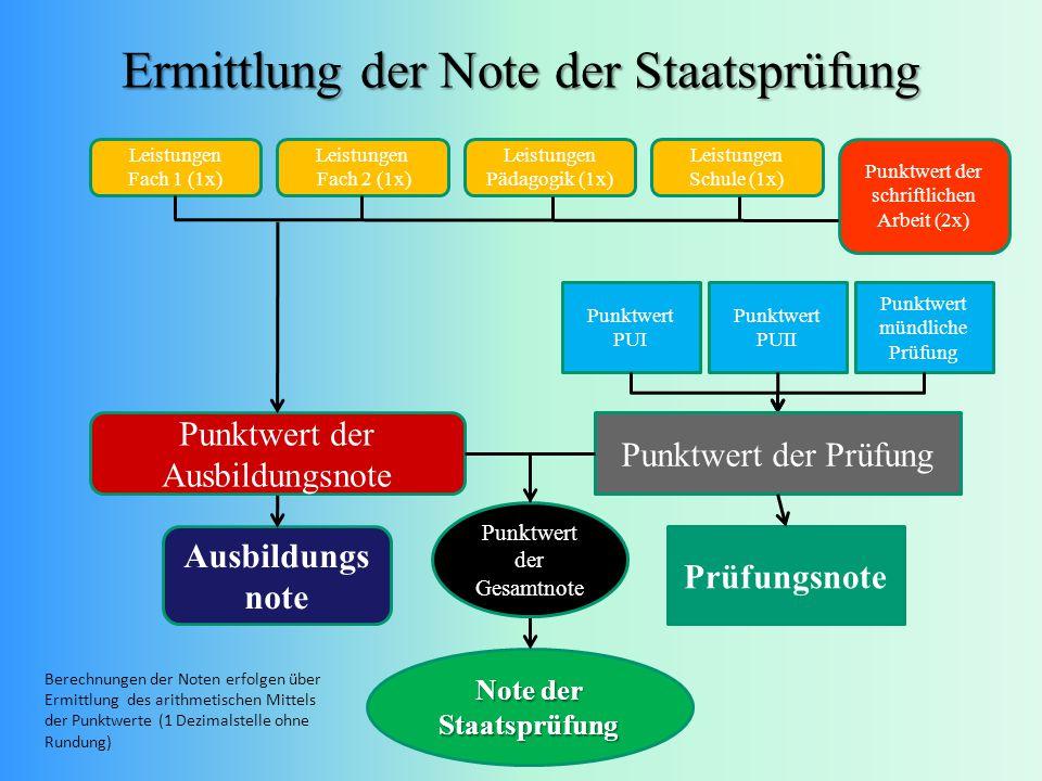 Ermittlung der Note der Staatsprüfung Leistungen Fach 1 (1x) Leistungen Fach 2 (1x) Leistungen Pädagogik (1x) Leistungen Schule (1x) Punktwert der sch