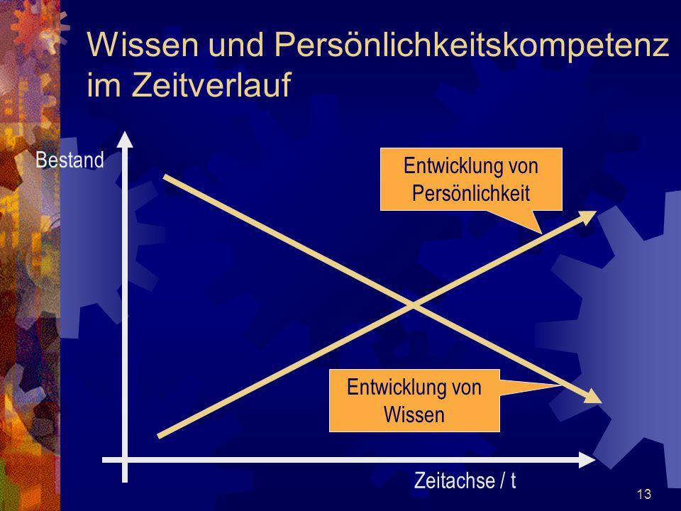 13 Wissen und Persönlichkeitskompetenz im Zeitverlauf Zeitachse / t Bestand Entwicklung von Persönlichkeit Entwicklung von Wissen