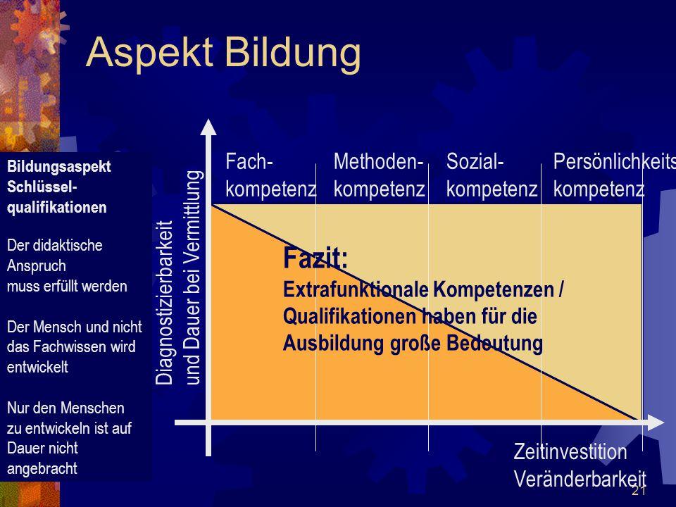 21 Aspekt Bildung Fach- kompetenz Methoden- kompetenz Sozial- kompetenz Persönlichkeits- kompetenz Zeitinvestition Veränderbarkeit Diagnostizierbarkei