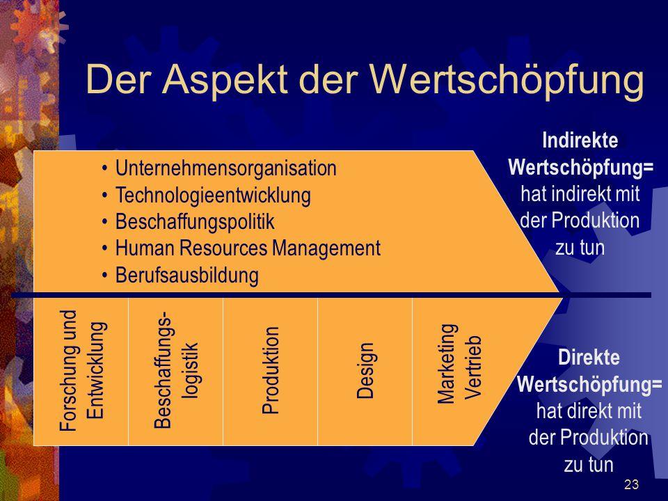 23 Der Aspekt der Wertschöpfung Unternehmensorganisation Technologieentwicklung Beschaffungspolitik Human Resources Management Berufsausbildung Forsch