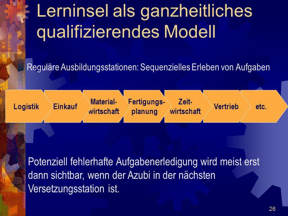 26 Lerninsel als ganzheitliches qualifizierendes Modell etc. Reguläre Ausbildungsstationen: Sequenzielles Erleben von Aufgaben Potenziell fehlerhafte