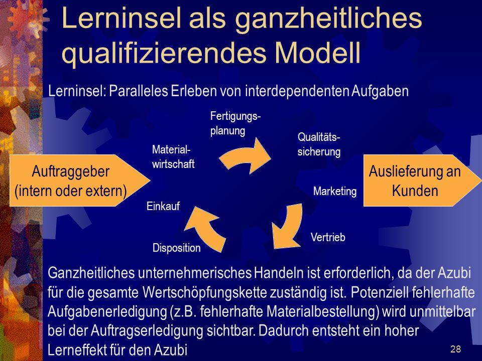 28 Lerninsel als ganzheitliches qualifizierendes Modell Lerninsel: Paralleles Erleben von interdependenten Aufgaben Qualitäts- sicherung Fertigungs- p