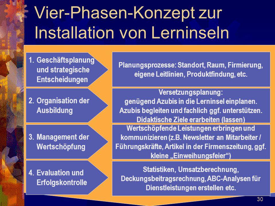 30 Vier-Phasen-Konzept zur Installation von Lerninseln 1.Geschäftsplanung und strategische Entscheidungen 2.Organisation der Ausbildung 3.Management d