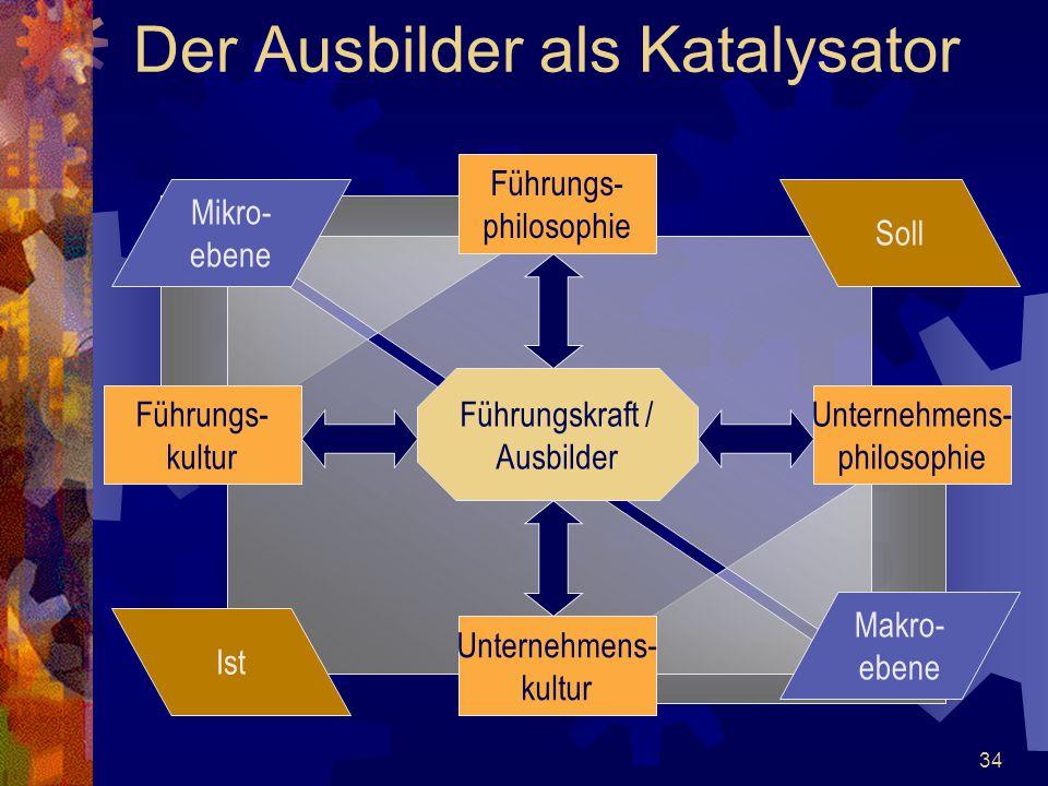 34 Der Ausbilder als Katalysator Führungskraft / Ausbilder Führungs- kultur Unternehmens- philosophie Führungs- philosophie Unternehmens- kultur Mikro