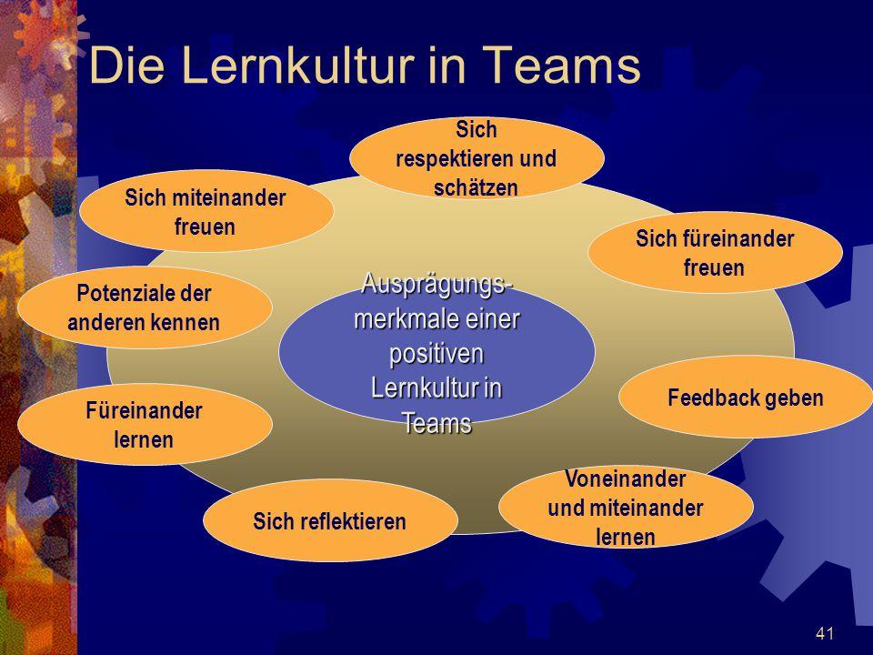 41 Die Lernkultur in Teams Ausprägungs- merkmale einer positiven Lernkultur in Teams Sich respektieren und schätzen Sich miteinander freuen Potenziale
