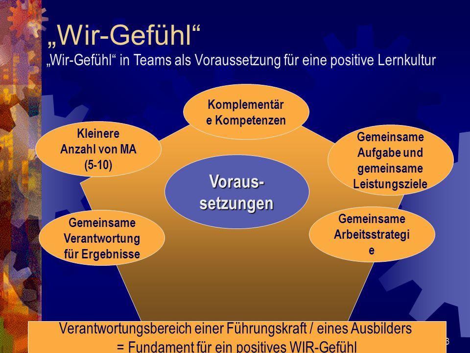 """43 """"Wir-Gefühl"""" """"Wir-Gefühl"""" in Teams als Voraussetzung für eine positive Lernkultur Verantwortungsbereich einer Führungskraft / eines Ausbilders = Fu"""