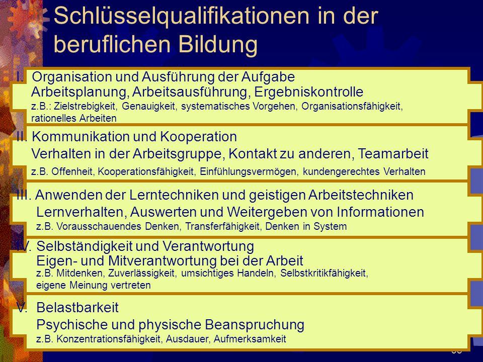 58 Schlüsselqualifikationen in der beruflichen Bildung I. Organisation und Ausführung der Aufgabe Arbeitsplanung, Arbeitsausführung, Ergebniskontrolle