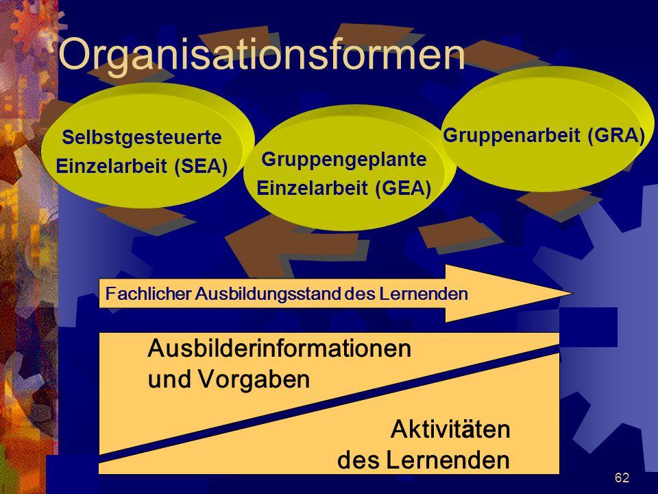 62 Organisationsformen Selbstgesteuerte Einzelarbeit (SEA) Gruppengeplante Einzelarbeit (GEA) Gruppenarbeit (GRA) Ausbilderinformationen und Vorgaben