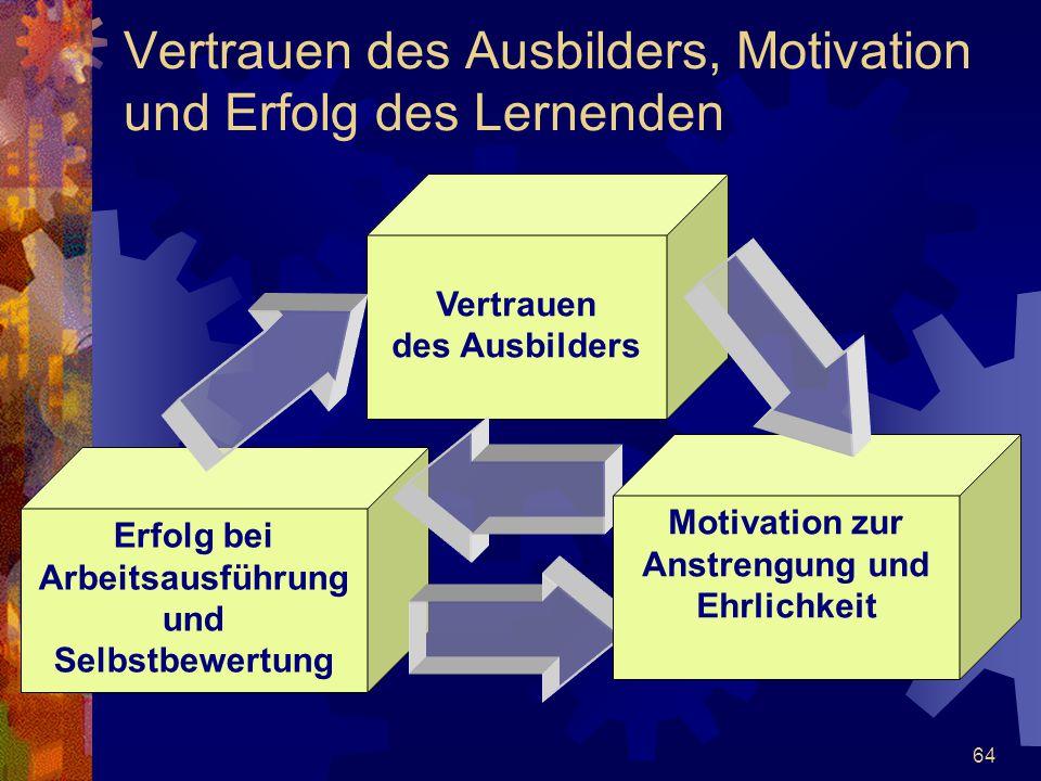 64 Vertrauen des Ausbilders, Motivation und Erfolg des Lernenden Vertrauen des Ausbilders Erfolg bei Arbeitsausführung und Selbstbewertung Motivation