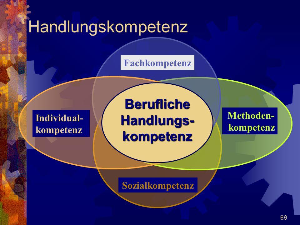 69 Handlungskompetenz BeruflicheHandlungs-kompetenz Individual- kompetenz Fachkompetenz Methoden- kompetenz Sozialkompetenz