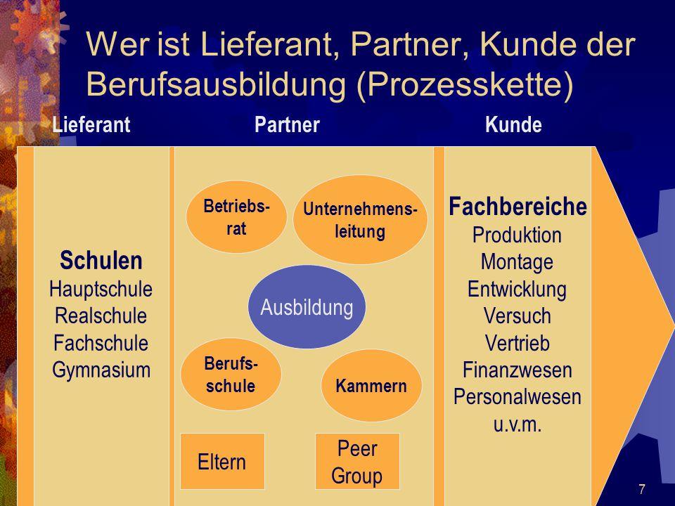 7 Wer ist Lieferant, Partner, Kunde der Berufsausbildung (Prozesskette) Schulen Hauptschule Realschule Fachschule Gymnasium Ausbildung Betriebs- rat U