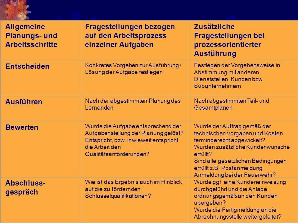 75 Allgemeine Planungs- und Arbeitsschritte Fragestellungen bezogen auf den Arbeitsprozess einzelner Aufgaben Zusätzliche Fragestellungen bei prozesso