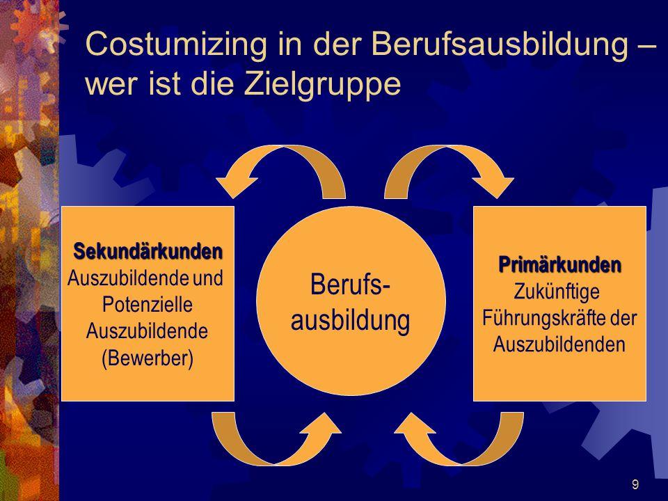 30 Vier-Phasen-Konzept zur Installation von Lerninseln 1.Geschäftsplanung und strategische Entscheidungen 2.Organisation der Ausbildung 3.Management der Wertschöpfung 4.Evaluation und Erfolgskontrolle Planungsprozesse: Standort, Raum, Firmierung, eigene Leitlinien, Produktfindung, etc.