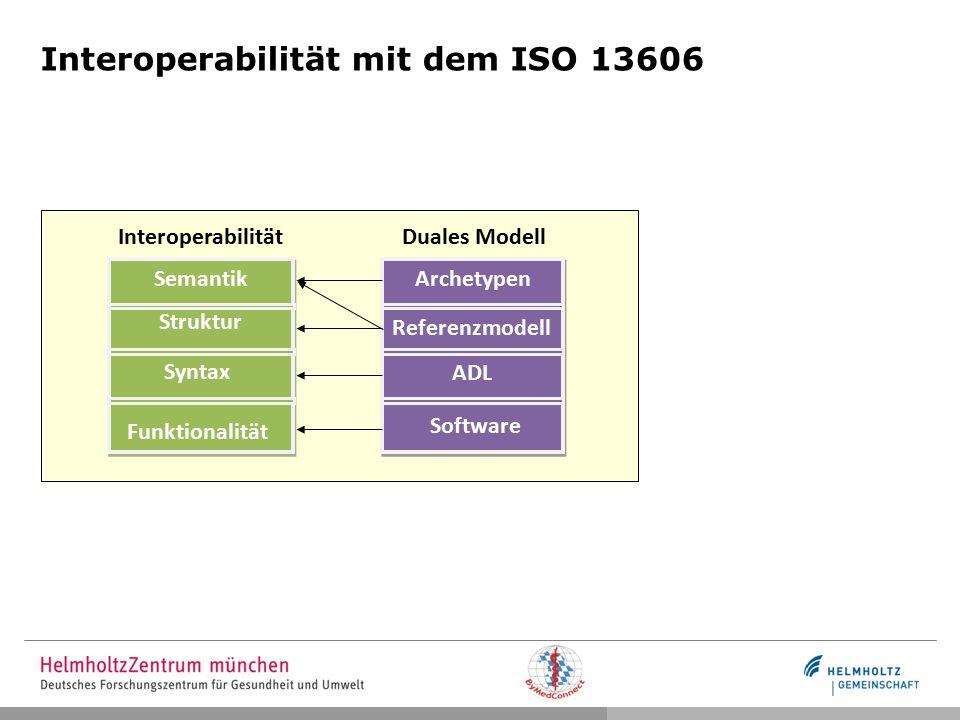 Interoperabilität mit dem ISO 13606 Semantik Struktur Semantik Struktur Archetypen InteroperabilitätDuales Modell Funktionalität Syntax Software ADL Referenzmodell