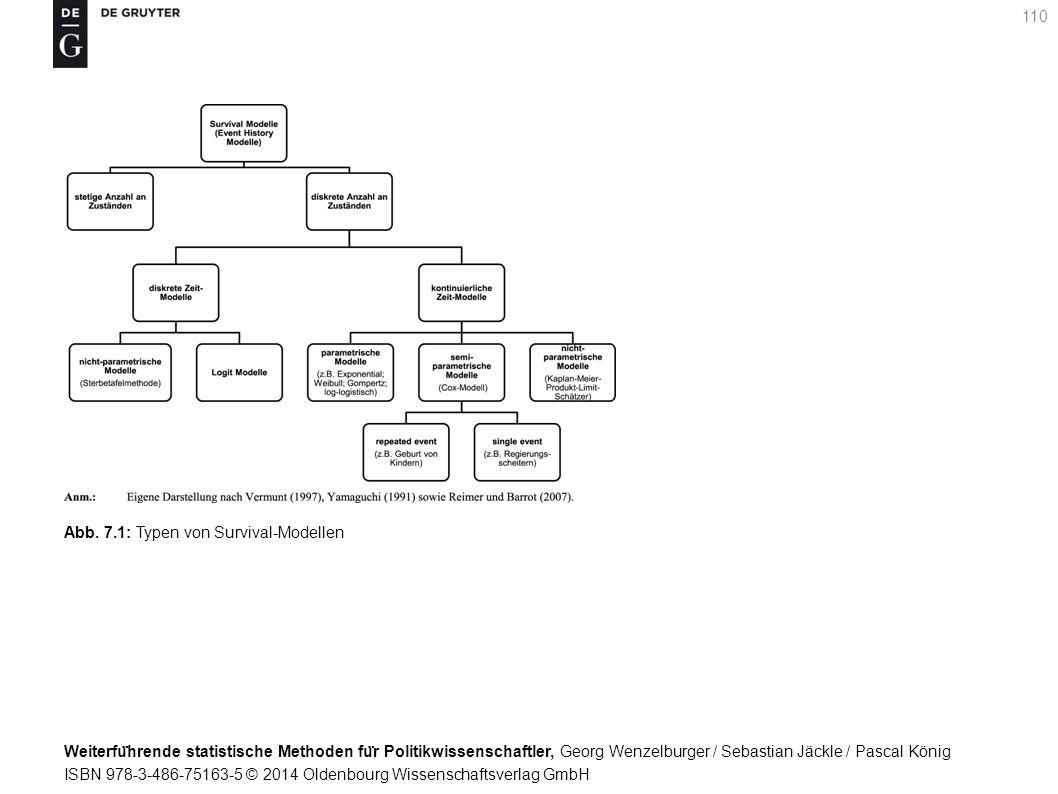 Weiterfu ̈ hrende statistische Methoden fu ̈ r Politikwissenschaftler, Georg Wenzelburger / Sebastian Jäckle / Pascal König ISBN 978-3-486-75163-5 © 2014 Oldenbourg Wissenschaftsverlag GmbH 110 Abb.
