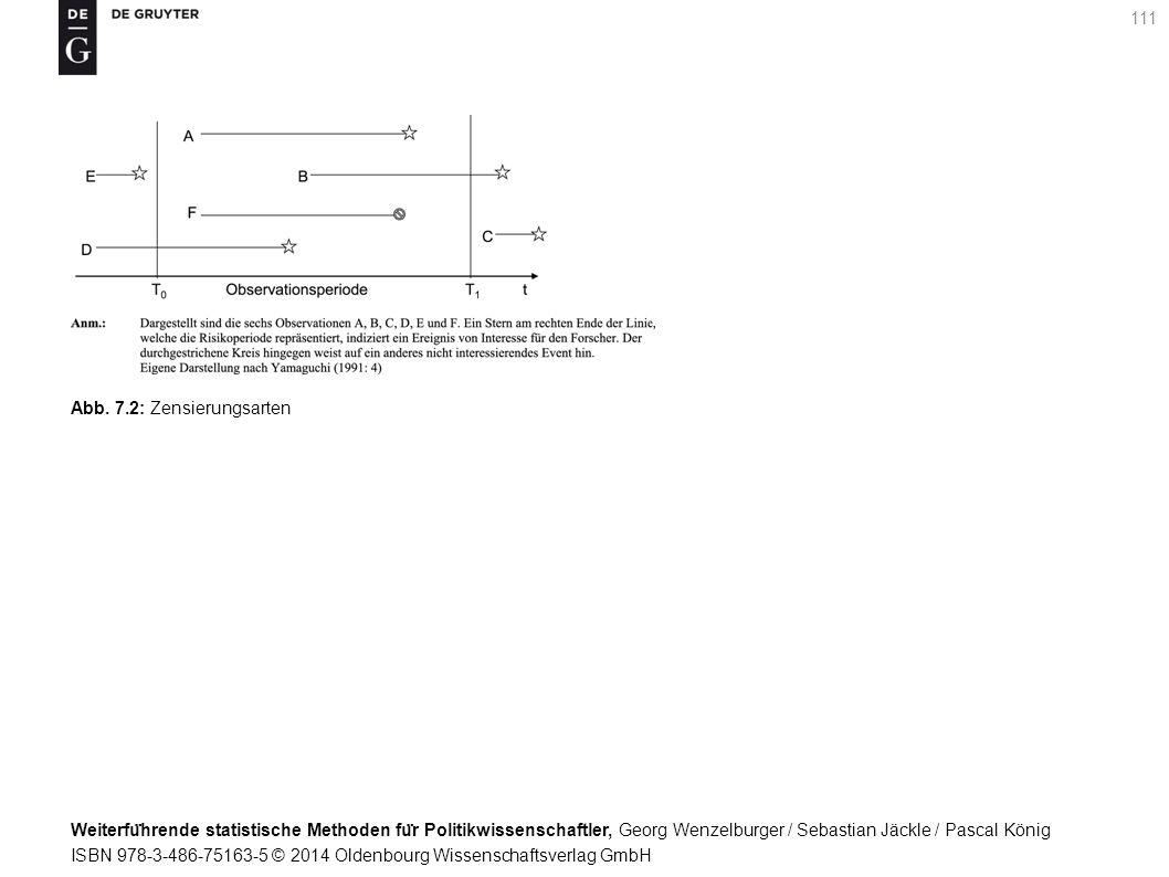 Weiterfu ̈ hrende statistische Methoden fu ̈ r Politikwissenschaftler, Georg Wenzelburger / Sebastian Jäckle / Pascal König ISBN 978-3-486-75163-5 © 2014 Oldenbourg Wissenschaftsverlag GmbH 111 Abb.