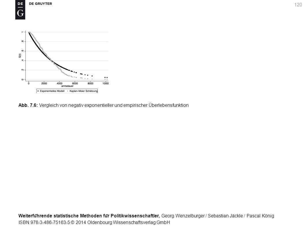 Weiterfu ̈ hrende statistische Methoden fu ̈ r Politikwissenschaftler, Georg Wenzelburger / Sebastian Jäckle / Pascal König ISBN 978-3-486-75163-5 © 2014 Oldenbourg Wissenschaftsverlag GmbH 120 Abb.