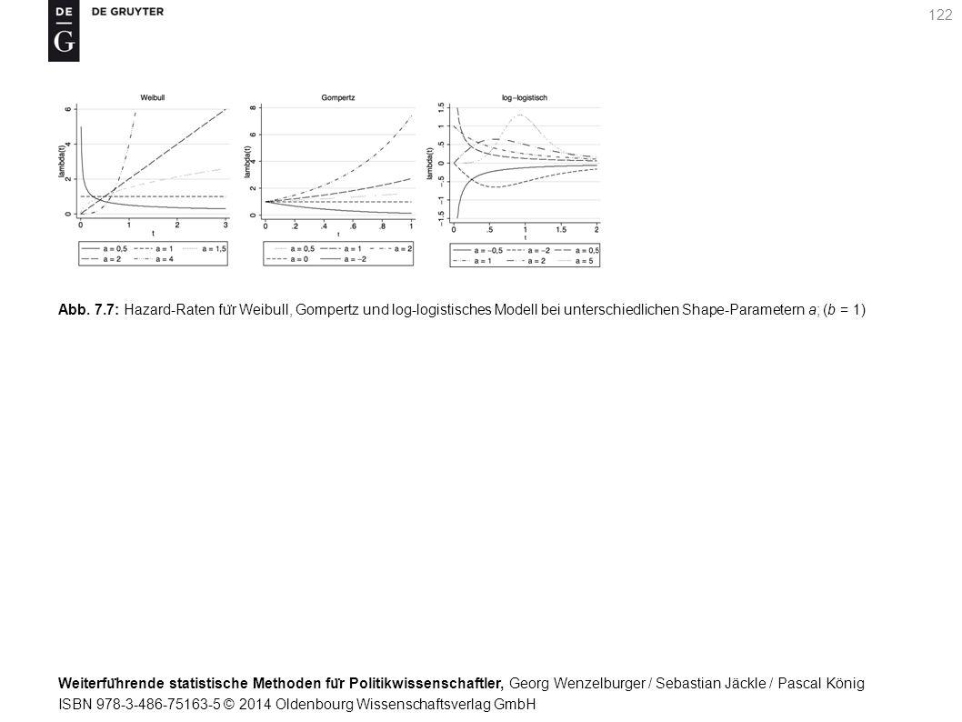 Weiterfu ̈ hrende statistische Methoden fu ̈ r Politikwissenschaftler, Georg Wenzelburger / Sebastian Jäckle / Pascal König ISBN 978-3-486-75163-5 © 2014 Oldenbourg Wissenschaftsverlag GmbH 122 Abb.