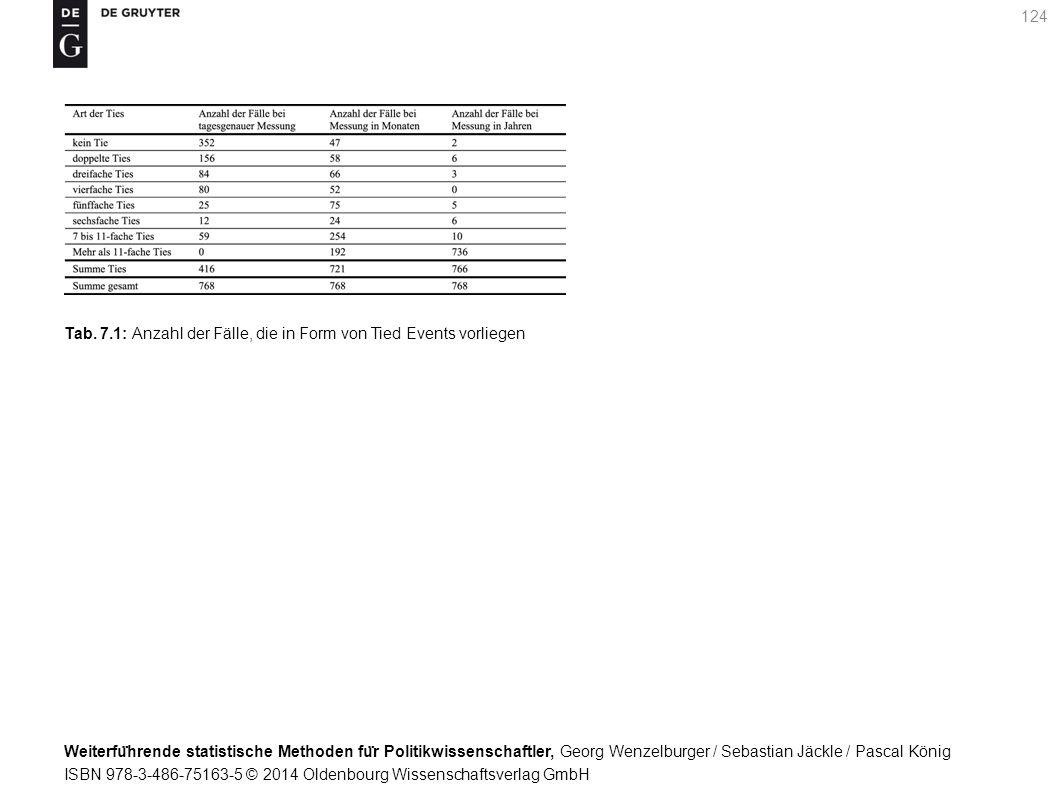 Weiterfu ̈ hrende statistische Methoden fu ̈ r Politikwissenschaftler, Georg Wenzelburger / Sebastian Jäckle / Pascal König ISBN 978-3-486-75163-5 © 2014 Oldenbourg Wissenschaftsverlag GmbH 124 Tab.