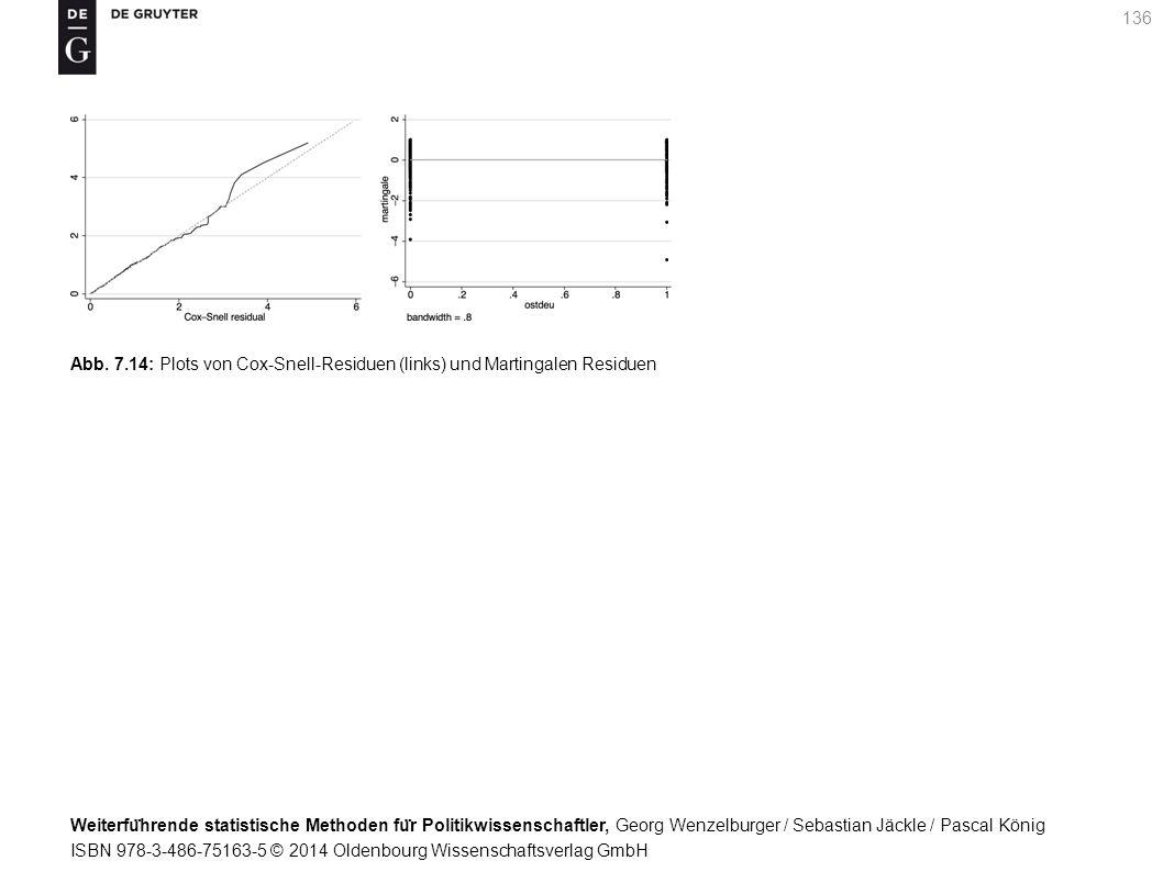 Weiterfu ̈ hrende statistische Methoden fu ̈ r Politikwissenschaftler, Georg Wenzelburger / Sebastian Jäckle / Pascal König ISBN 978-3-486-75163-5 © 2014 Oldenbourg Wissenschaftsverlag GmbH 136 Abb.