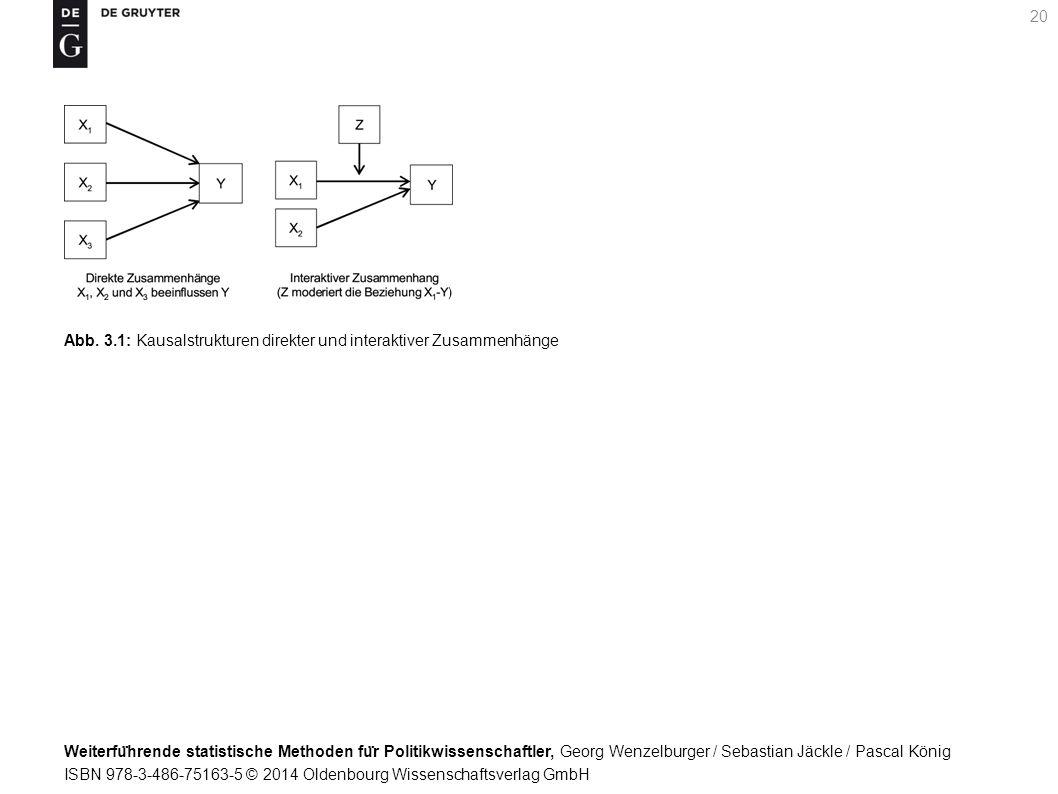 Weiterfu ̈ hrende statistische Methoden fu ̈ r Politikwissenschaftler, Georg Wenzelburger / Sebastian Jäckle / Pascal König ISBN 978-3-486-75163-5 © 2014 Oldenbourg Wissenschaftsverlag GmbH 20 Abb.