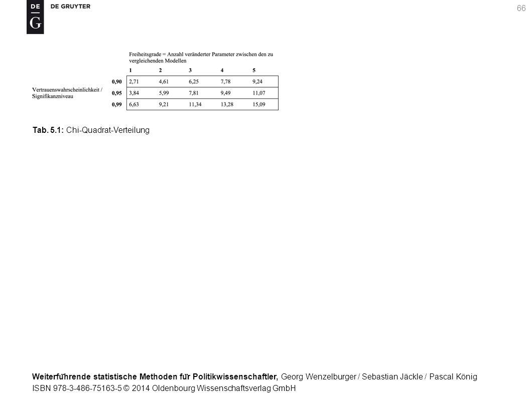 Weiterfu ̈ hrende statistische Methoden fu ̈ r Politikwissenschaftler, Georg Wenzelburger / Sebastian Jäckle / Pascal König ISBN 978-3-486-75163-5 © 2014 Oldenbourg Wissenschaftsverlag GmbH 66 Tab.