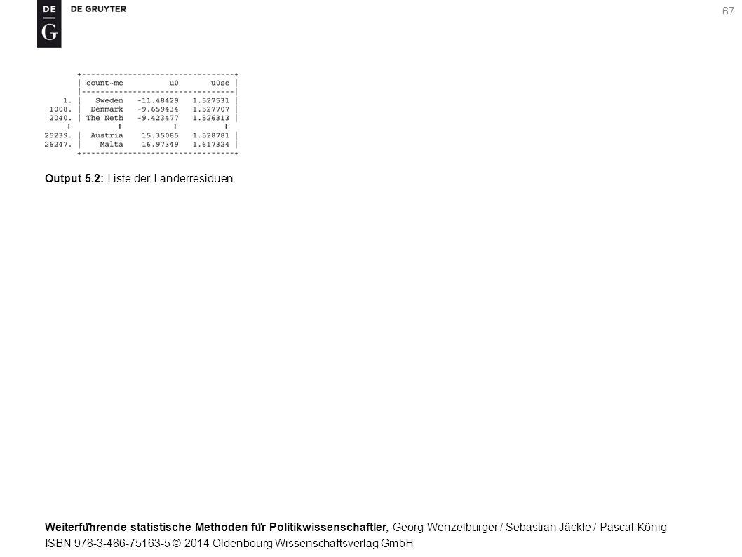 Weiterfu ̈ hrende statistische Methoden fu ̈ r Politikwissenschaftler, Georg Wenzelburger / Sebastian Jäckle / Pascal König ISBN 978-3-486-75163-5 © 2014 Oldenbourg Wissenschaftsverlag GmbH 67 Output 5.2: Liste der Länderresiduen