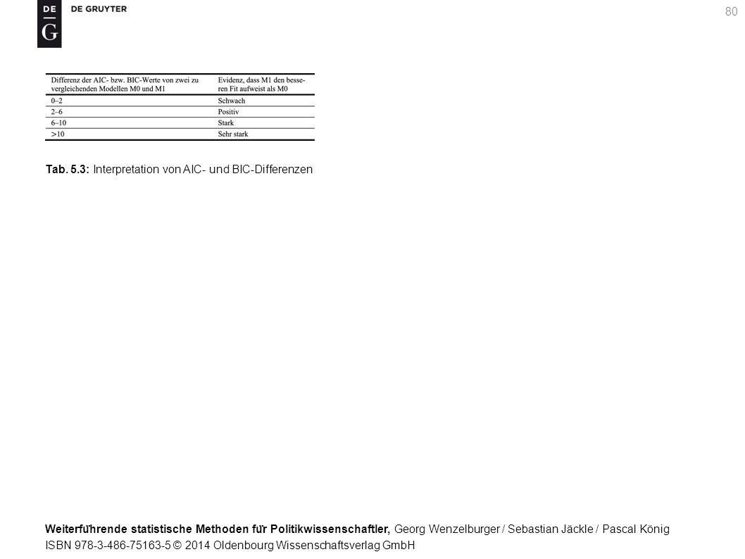 Weiterfu ̈ hrende statistische Methoden fu ̈ r Politikwissenschaftler, Georg Wenzelburger / Sebastian Jäckle / Pascal König ISBN 978-3-486-75163-5 © 2014 Oldenbourg Wissenschaftsverlag GmbH 80 Tab.