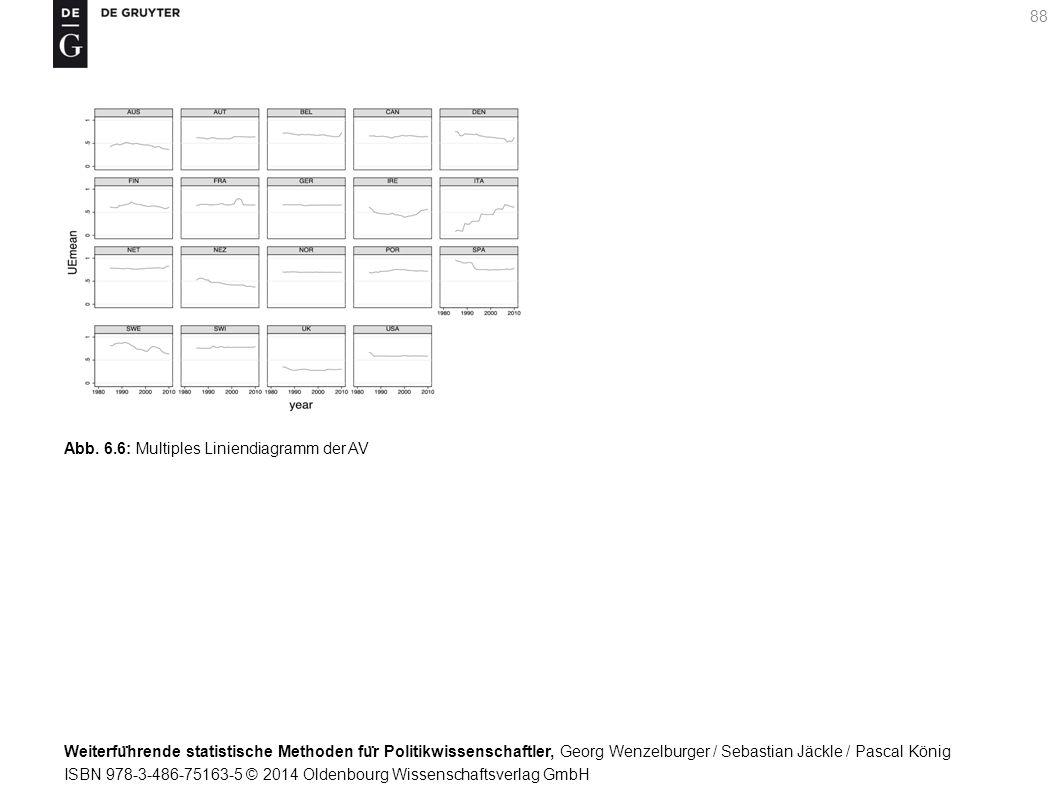 Weiterfu ̈ hrende statistische Methoden fu ̈ r Politikwissenschaftler, Georg Wenzelburger / Sebastian Jäckle / Pascal König ISBN 978-3-486-75163-5 © 2014 Oldenbourg Wissenschaftsverlag GmbH 88 Abb.